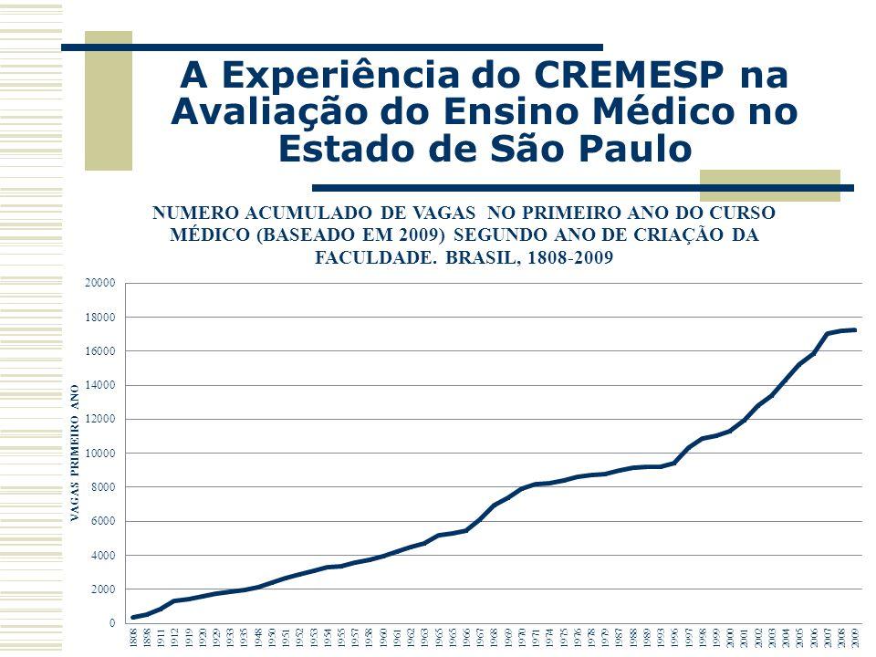 A Experiência do CREMESP na Avaliação do Ensino Médico no Estado de São Paulo