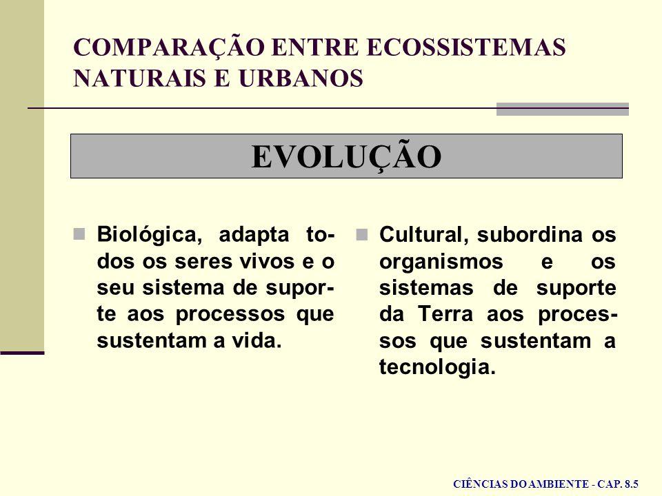 EVOLUÇÃO COMPARAÇÃO ENTRE ECOSSISTEMAS NATURAIS E URBANOS Biológica, adapta to- dos os seres vivos e o seu sistema de supor- te aos processos que sust