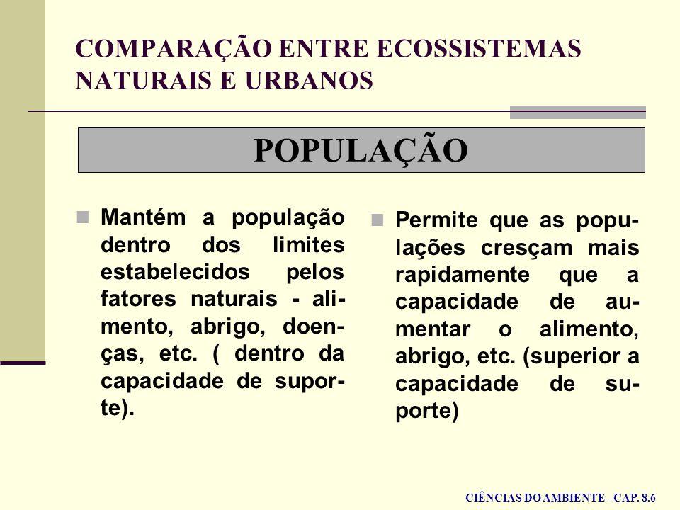 POPULAÇÃO COMPARAÇÃO ENTRE ECOSSISTEMAS NATURAIS E URBANOS Mantém a população dentro dos limites estabelecidos pelos fatores naturais - ali- mento, ab