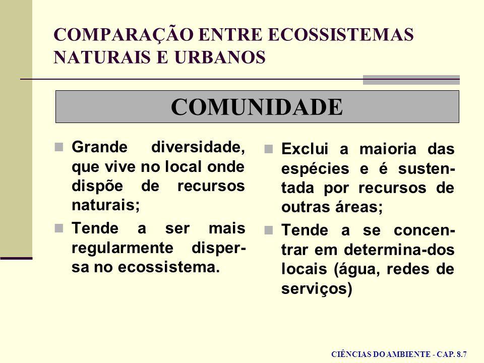 COMUNIDADE COMPARAÇÃO ENTRE ECOSSISTEMAS NATURAIS E URBANOS Grande diversidade, que vive no local onde dispõe de recursos naturais; Tende a ser mais r