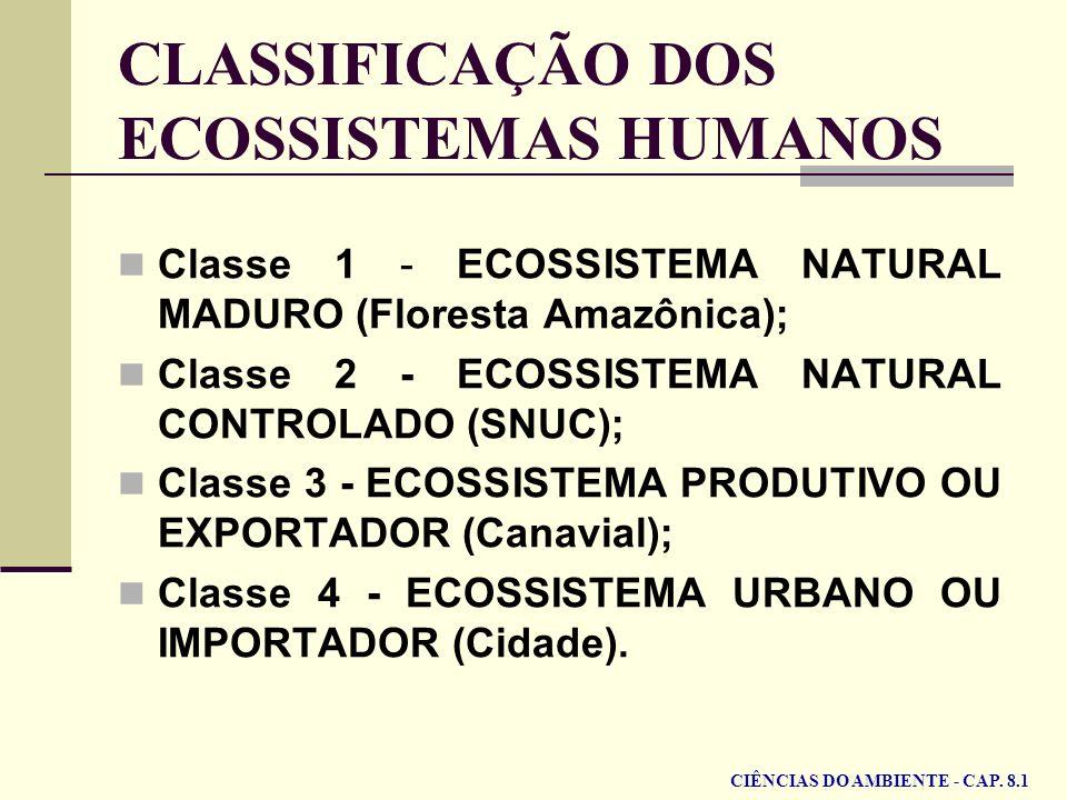 CLASSIFICAÇÃO DOS ECOSSISTEMAS HUMANOS Classe 1 - ECOSSISTEMA NATURAL MADURO (Floresta Amazônica); Classe 2 - ECOSSISTEMA NATURAL CONTROLADO (SNUC); C