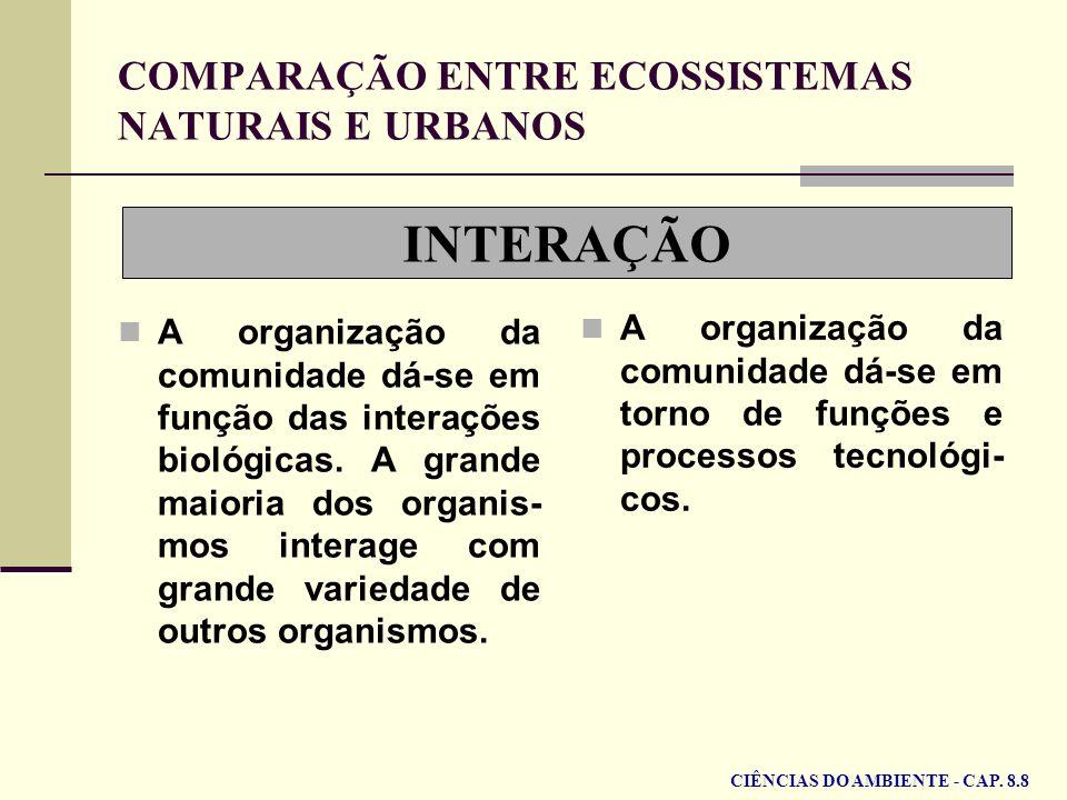 INTERAÇÃO COMPARAÇÃO ENTRE ECOSSISTEMAS NATURAIS E URBANOS A organização da comunidade dá-se em função das interações biológicas. A grande maioria dos
