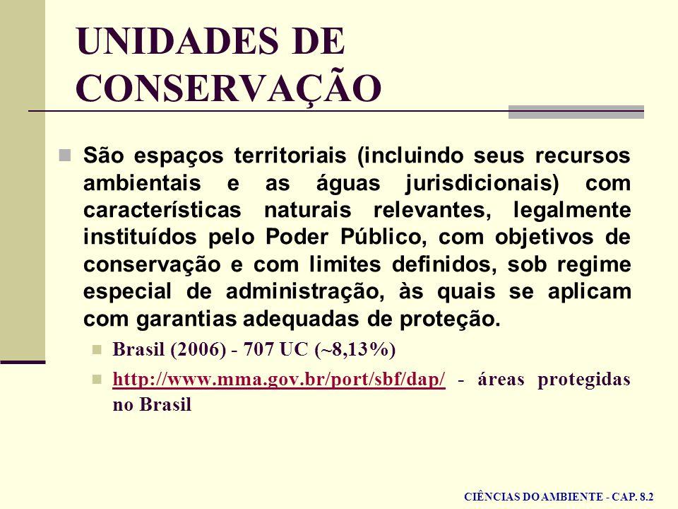 UNIDADES DE CONSERVAÇÃO São espaços territoriais (incluindo seus recursos ambientais e as águas jurisdicionais) com características naturais relevante