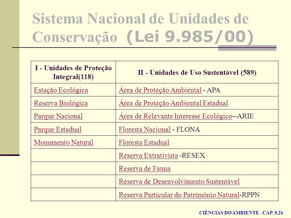 Sistema Nacional de Unidades de Conservação (Lei 9.985/00) I - Unidades de Proteção Integral(118) II - Unidades de Uso Sustentável (589) Estação Ecoló