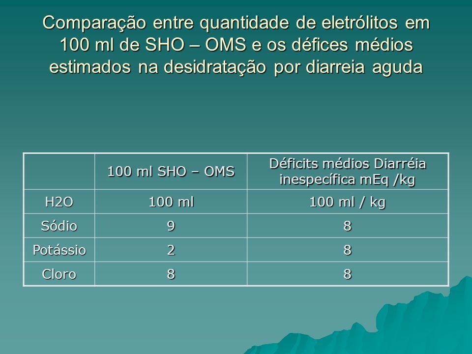 Comparação entre quantidade de eletrólitos em 100 ml de SHO – OMS e os défices médios estimados na desidratação por diarreia aguda 100 ml SHO – OMS Déficits médios Diarréia inespecífica mEq /kg H2O 100 ml 100 ml / kg Sódio98 Potássio28 Cloro88