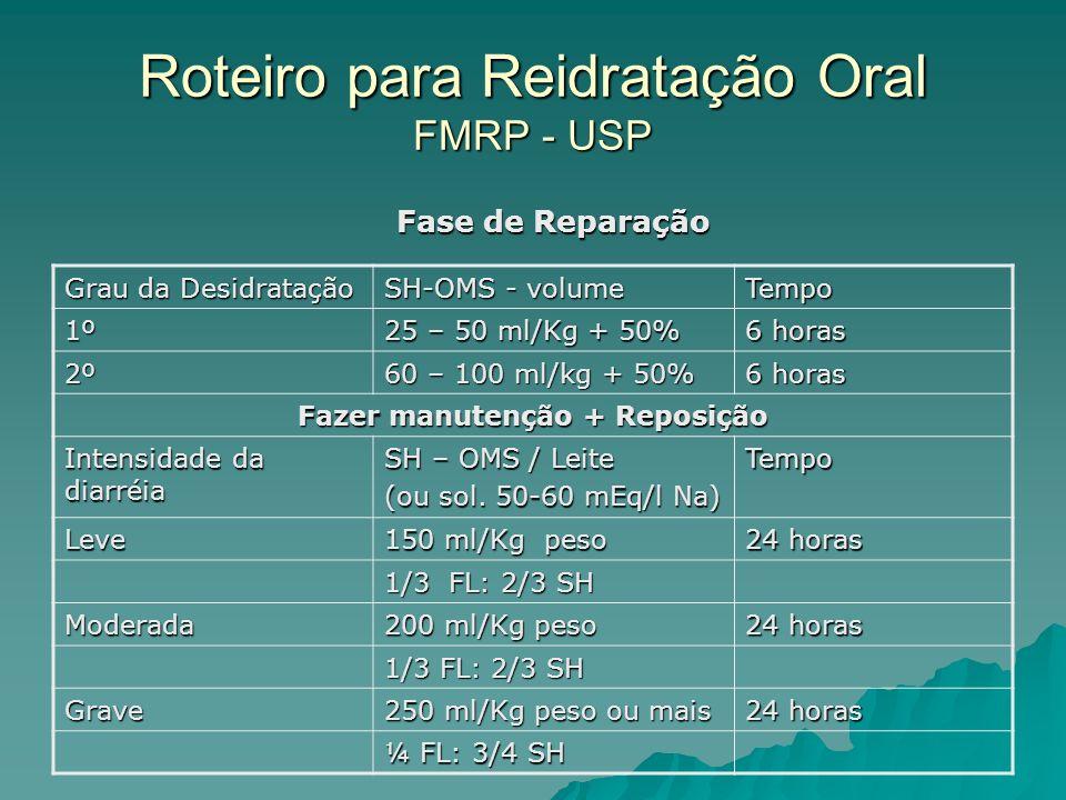 Roteiro para Reidratação Oral FMRP - USP Grau da Desidratação SH-OMS - volume Tempo 1º 25 – 50 ml/Kg + 50% 6 horas 2º 60 – 100 ml/kg + 50% 6 horas Fazer manutenção + Reposição Intensidade da diarréia SH – OMS / Leite (ou sol.