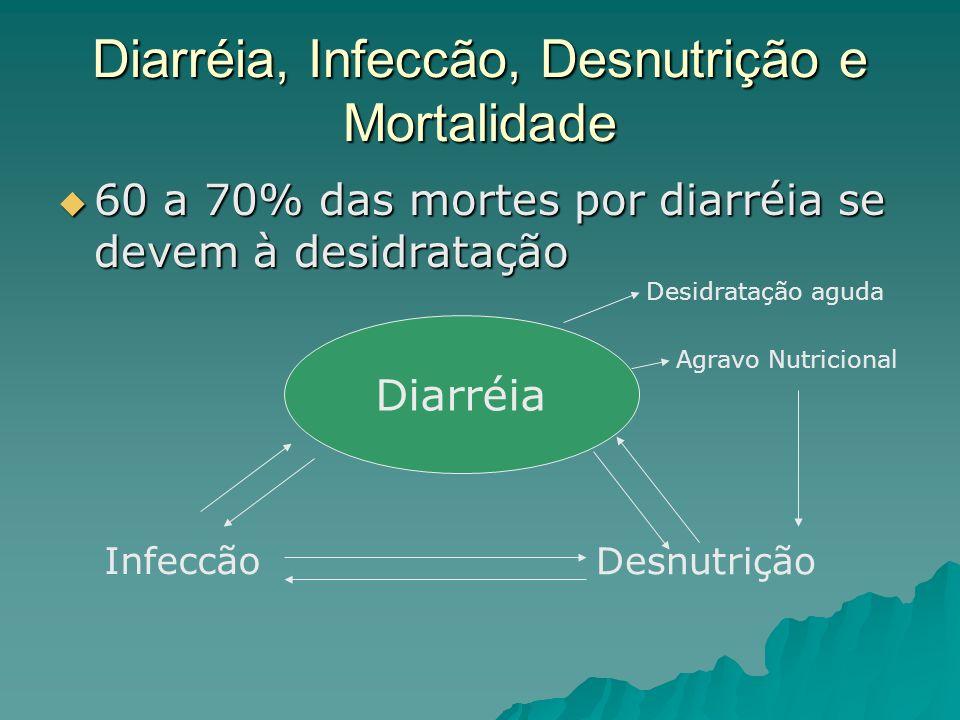 Diarréia, Infeccão, Desnutrição e Mortalidade 60 a 70% das mortes por diarréia se devem à desidratação 60 a 70% das mortes por diarréia se devem à desidratação Diarréia Infeccão Desnutrição Desidratação aguda Agravo Nutricional