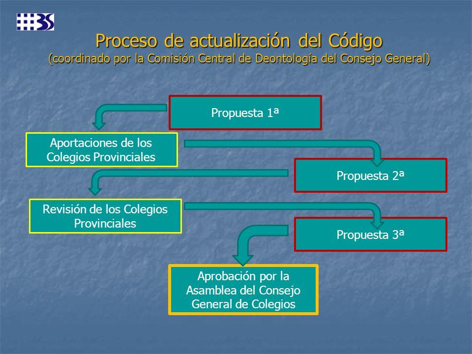 Proceso de actualización del Código (coordinado por la Comisión Central de Deontología del Consejo General) Propuesta 1ª Aportaciones de los Colegios