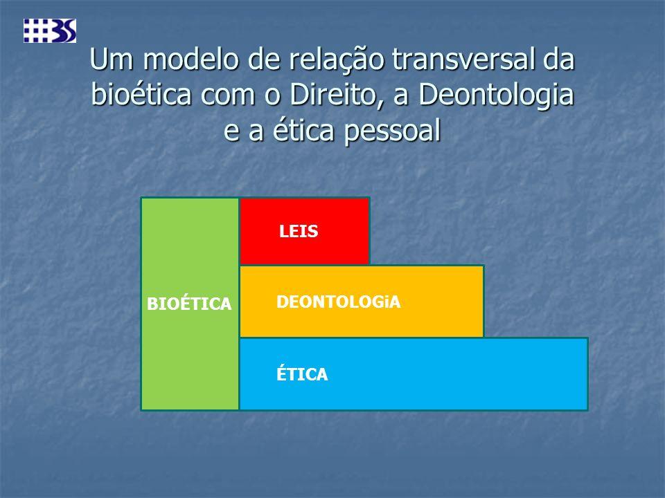 Um modelo de relação transversal da bioética com o Direito, a Deontologia e a ética pessoal LEIS DEONTOLOGiA ÉTICA BIOÉTICA