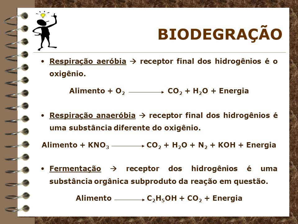 BIODEGRAÇÃO Respiração aeróbia receptor final dos hidrogênios é o oxigênio. Alimento + O 2 CO 2 + H 2 O + Energia Respiração anaeróbia receptor final