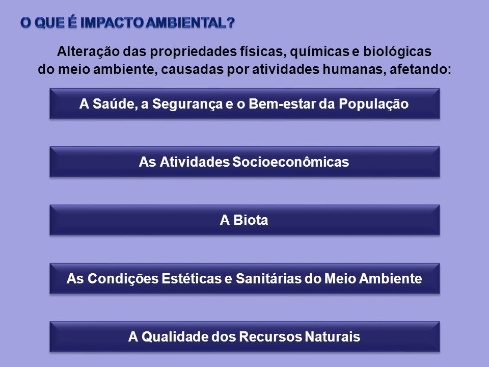 A diferença entre A SITUAÇÃO DO MEIO AMBIENTE ( natural e social) MODIFICADO (como resultado da realização do projeto) e a SITUAÇÃO DO MEIO AMBIENTE FUTURO (como evoluiria naturalmente,sem a atuação do projeto) IMPACTO AMBIENTAL = IMPACTO ECOLÓGICO + IMPACTO SOCIOECONÔMICO