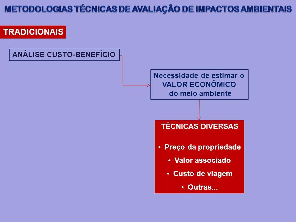 TRADICIONAIS ANÁLISE CUSTO-BENEFÍCIO Necessidade de estimar o VALOR ECONÔMICO do meio ambiente TÉCNICAS DIVERSAS Preço da propriedade Valor associado