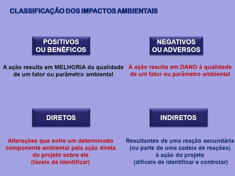 POSITIVOS OU BENÉFICOS POSITIVOS OU BENÉFICOS NEGATIVOS OU ADVERSOS A ação resulta em MELHORIA da qualidade de um fator ou parâmetro ambiental A ação
