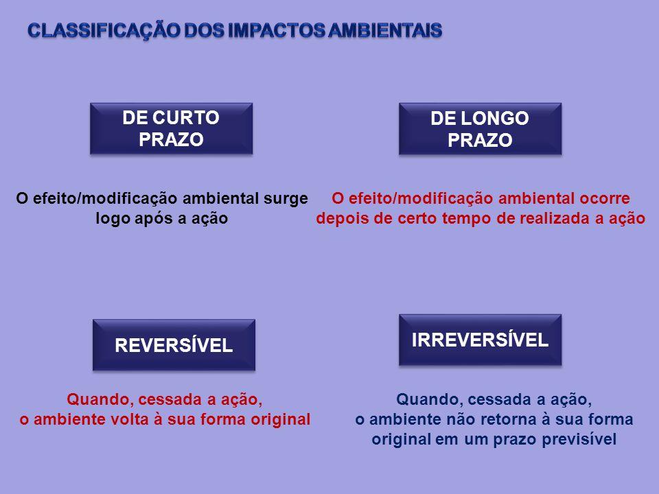 DE CURTO PRAZO DE LONGO PRAZO O efeito/modificação ambiental surge logo após a ação O efeito/modificação ambiental ocorre depois de certo tempo de rea