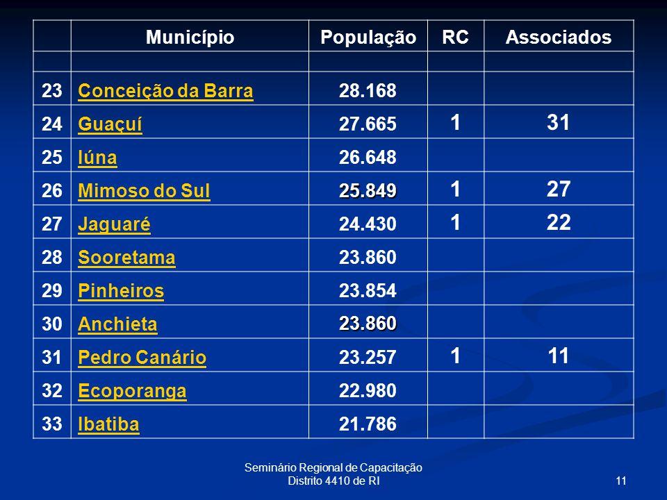 11 Seminário Regional de Capacitação Distrito 4410 de RI MunicípioPopulaçãoRCAssociados 23Conceição da Barra28.168 24Guaçuí27.665 131 25Iúna26.648 26M