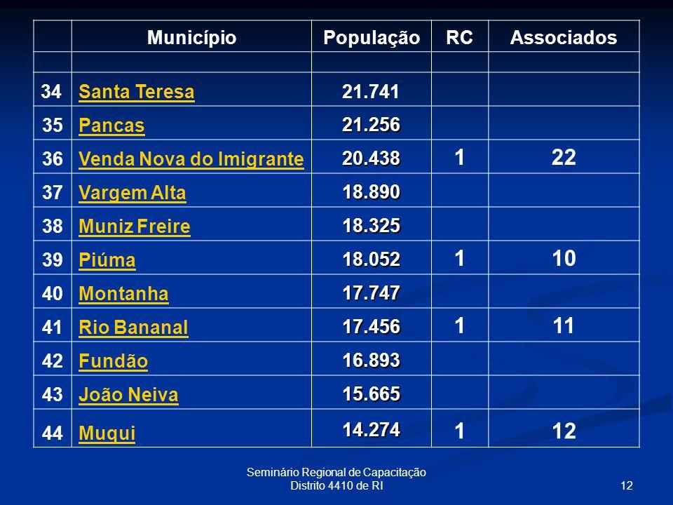 12 Seminário Regional de Capacitação Distrito 4410 de RI MunicípioPopulaçãoRCAssociados 34Santa Teresa21.741 35Pancas 21.256 36Venda Nova do Imigrante
