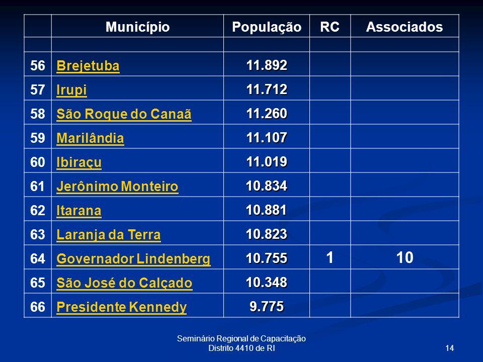 14 Seminário Regional de Capacitação Distrito 4410 de RI MunicípioPopulaçãoRCAssociados 56Brejetuba 11.892 57Irupi 11.712 58São Roque do Canaã 11.260