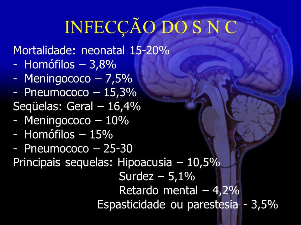INFECÇÃO DO S N C Mortalidade: neonatal 15-20% -Homófilos – 3,8% -Meningococo – 7,5% -Pneumococo – 15,3% Seqüelas: Geral – 16,4% -Meningococo – 10% -Homófilos – 15% -Pneumococo – 25-30 Principais sequelas: Hipoacusia – 10,5% Surdez – 5,1% Retardo mental – 4,2% Espasticidade ou parestesia - 3,5%
