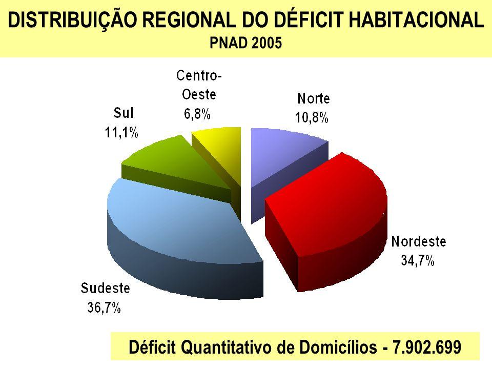DISTRIBUIÇÃO REGIONAL DO DÉFICIT HABITACIONAL PNAD 2005 Déficit Quantitativo de Domicílios - 7.902.699