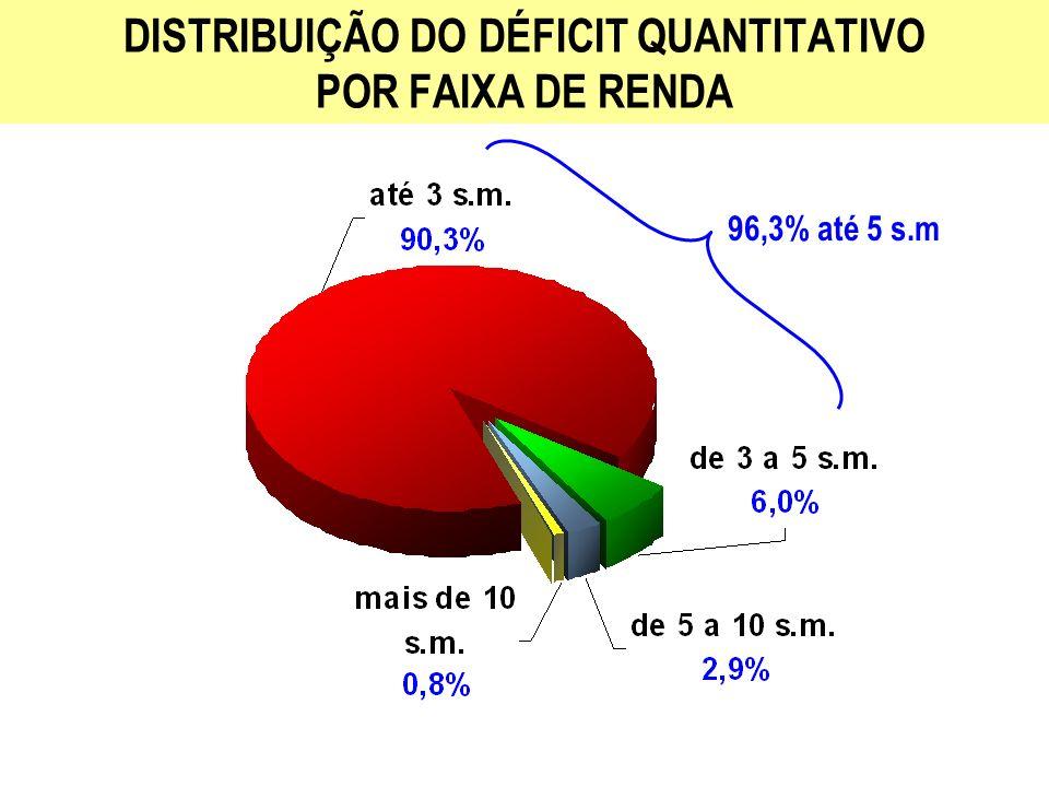 96,3% até 5 s.m DISTRIBUIÇÃO DO DÉFICIT QUANTITATIVO POR FAIXA DE RENDA
