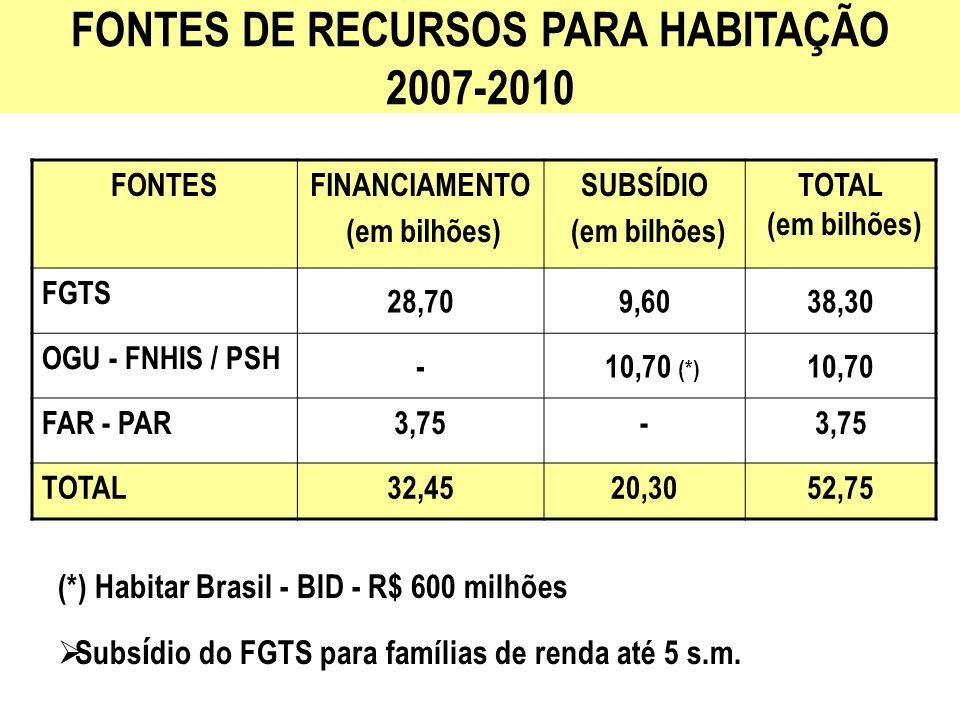 FONTES DE RECURSOS PARA HABITAÇÃO 2007-2010 (*) Habitar Brasil - BID - R$ 600 milhões Subs í dio do FGTS para famílias de renda até 5 s.m. FONTESFINAN