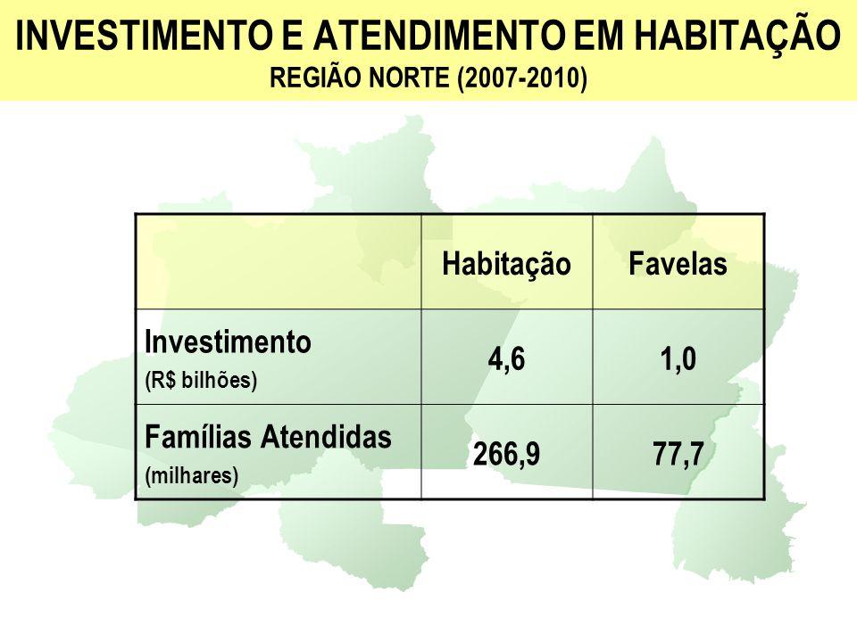 INVESTIMENTO E ATENDIMENTO EM HABITAÇÃO REGIÃO NORTE (2007-2010) HabitaçãoFavelas Investimento (R$ bilhões) 4,61,0 Famílias Atendidas (milhares) 266,9