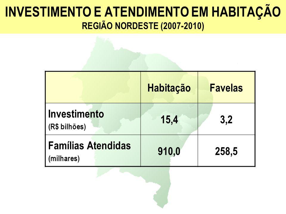 INVESTIMENTO E ATENDIMENTO EM HABITAÇÃO REGIÃO NORDESTE (2007-2010) HabitaçãoFavelas Investimento (R$ bilhões) 15,43,2 Famílias Atendidas (milhares) 9