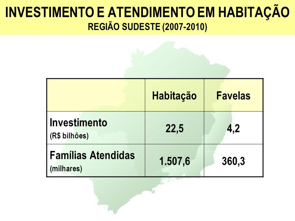 INVESTIMENTO E ATENDIMENTO EM HABITAÇÃO REGIÃO SUDESTE (2007-2010) HabitaçãoFavelas Investimento (R$ bilhões) 22,54,2 Famílias Atendidas (milhares) 1.