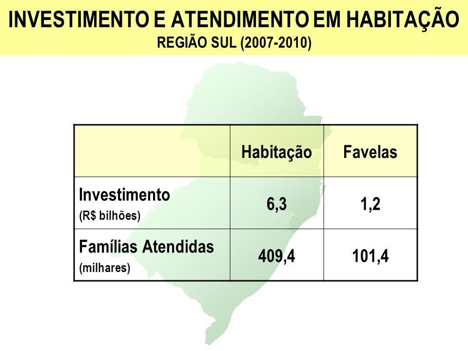 INVESTIMENTO E ATENDIMENTO EM HABITAÇÃO REGIÃO SUL (2007-2010) HabitaçãoFavelas Investimento (R$ bilhões) 6,31,2 Famílias Atendidas (milhares) 409,410