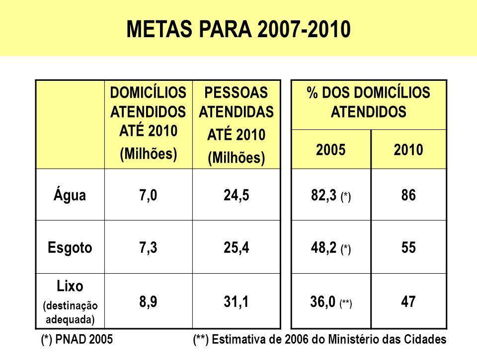 DOMICÍLIOS ATENDIDOS ATÉ 2010 (Milhões) PESSOAS ATENDIDAS ATÉ 2010 (Milhões) % DOS DOMICÍLIOS ATENDIDOS 20052010 Água7,024,582,3 (*) 86 Esgoto7,325,44
