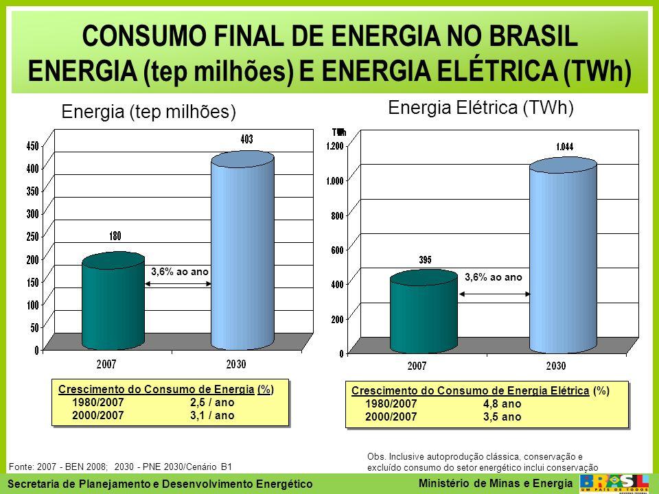 Secretaria de Planejamento e Desenvolvimento Energético - SPE Secretaria de Planejamento e Desenvolvimento Energético Ministério de Minas e Energia O Sol envia para a Terra energia equivalente a cerca de 10.000 vezes o consumo mundial de energia bruta