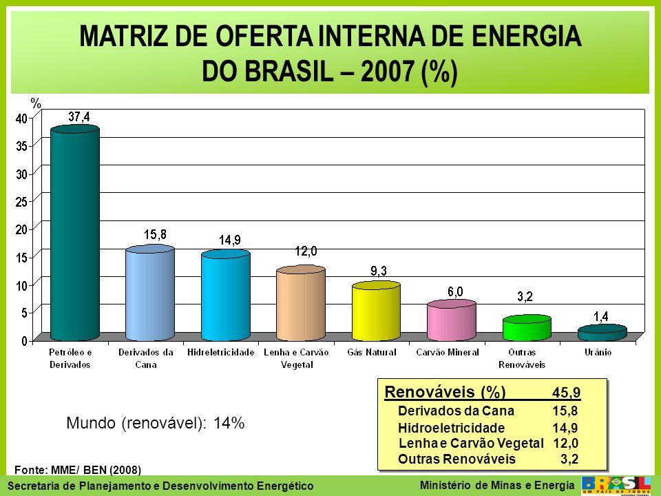 Secretaria de Planejamento e Desenvolvimento Energético - SPE Secretaria de Planejamento e Desenvolvimento Energético Ministério de Minas e Energia MATRIZ ENERGÉTICA MUNDIAL E NACIONAL