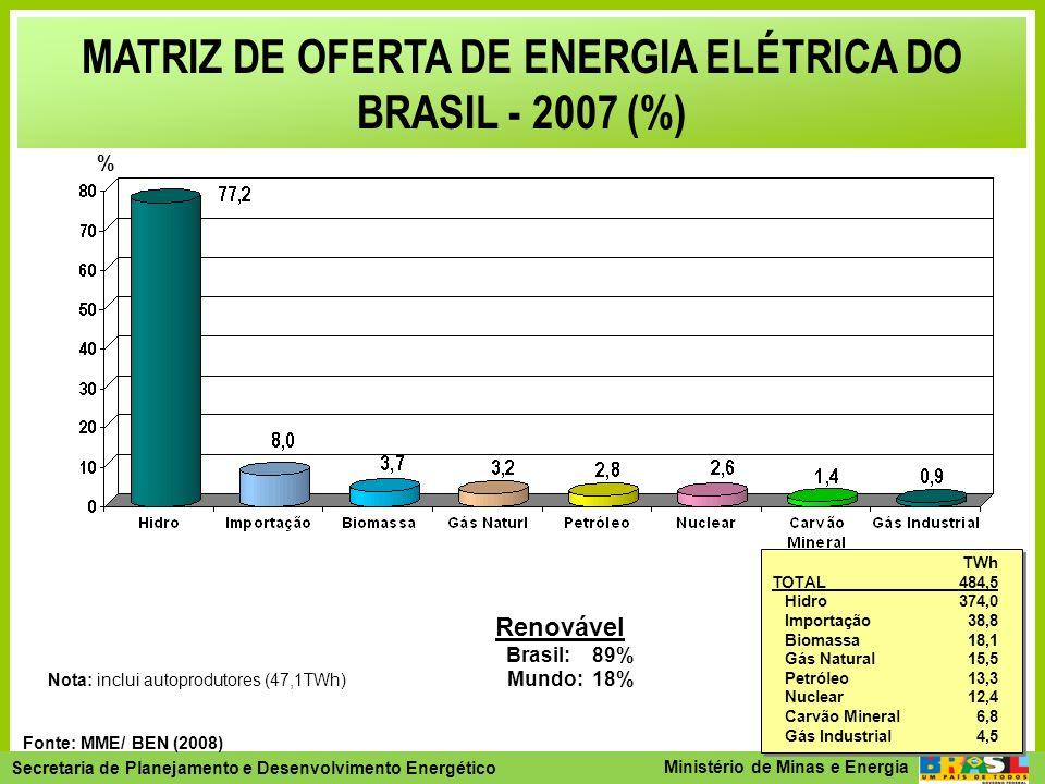 Secretaria de Planejamento e Desenvolvimento Energético - SPE Secretaria de Planejamento e Desenvolvimento Energético Ministério de Minas e Energia Potencial Hidrelétrico Urânio Carvão Gás Natural Petróleo Biomassa Vento Total 356.985 mi bep 100 anos: 76.948Reservas Totais (estimado): 55.633 Reservas Totais: 16.453 Reservas Totais: 3.249 Reservas Totais : 63.560 100 anos: 19.102100 anos: 122.040 Fonte: MME / BEN, 2007 RECURSOS ENERGÉTICOS BRASILEIROS (milhões de bep)