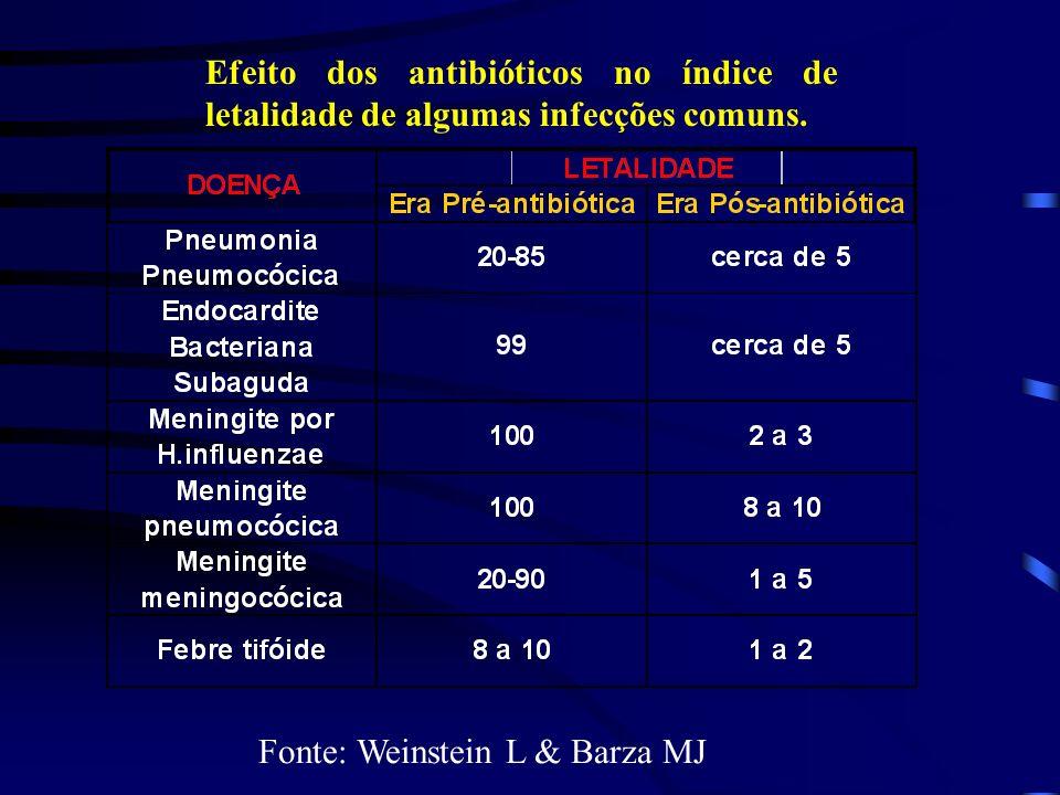 Efeito dos antibióticos no índice de letalidade de algumas infecções comuns. Fonte: Weinstein L & Barza MJ