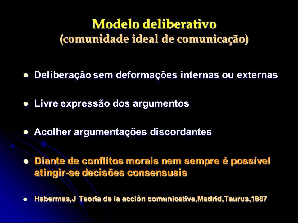 Modelo deliberativo (comunidade ideal de comunicação) Deliberação sem deformações internas ou externas Deliberação sem deformações internas ou externa
