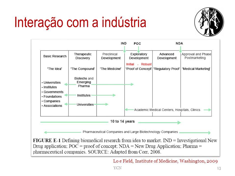 Interação com a indústria YCN13 Lo e Field, Institute of Medicine, Washington, 2009