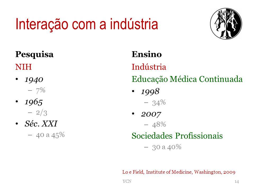 Interação com a indústria Pesquisa NIH 1940 – 7% 1965 – 2/3 Séc. XXI – 40 a 45% Ensino Indústria Educação Médica Continuada 1998 – 34% 2007 – 48% Soci
