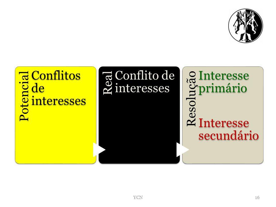 C Potencial Conflitos de interesses Real Conflito de interesses Resolução Interesse primário Interesse secundário 16YCN