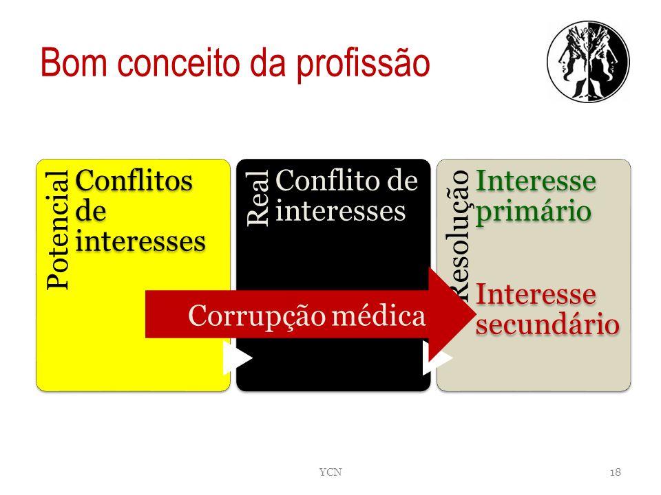 C Potencial Conflitos de interesses Real Conflito de interesses Resolução Interesse primário Interesse secundário Corrupção médica Bom conceito da pro