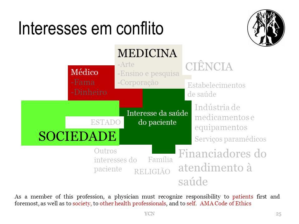 Interesses em conflito Interesse da saúde do paciente Médico -Fama -Dinheiro Outros interesses do paciente Família MEDICINA -Arte -Ensino e pesquisa -