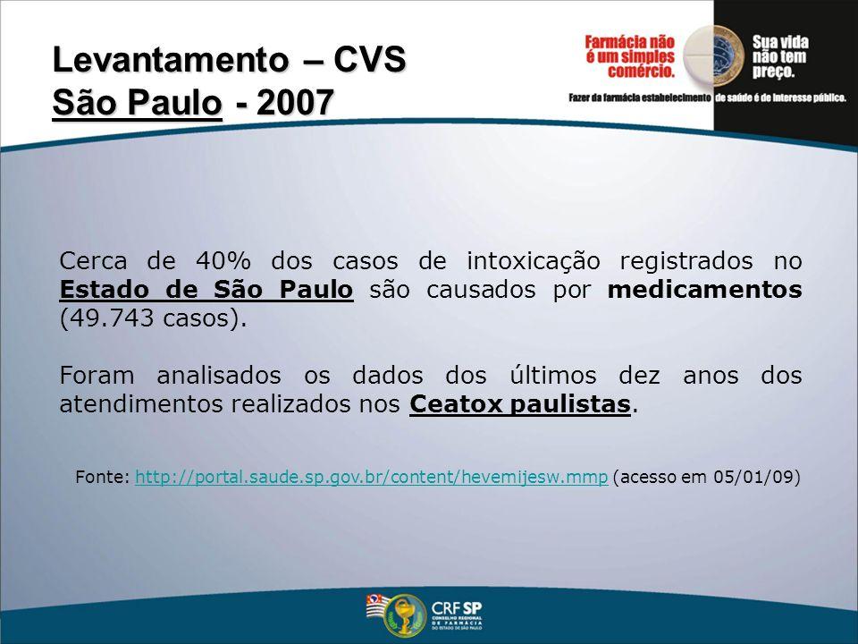 Levantamento – CVS São Paulo - 2007 Princípios ativos identificados mais freqüentes nos casos de intoxicação: fenobarbital, diazepam, haloperidol, carbamazepina, bromazepam, fenilpropanolamina, benzodiazepínicos não identificados, paracetamol, fenilefrina, dipirona.