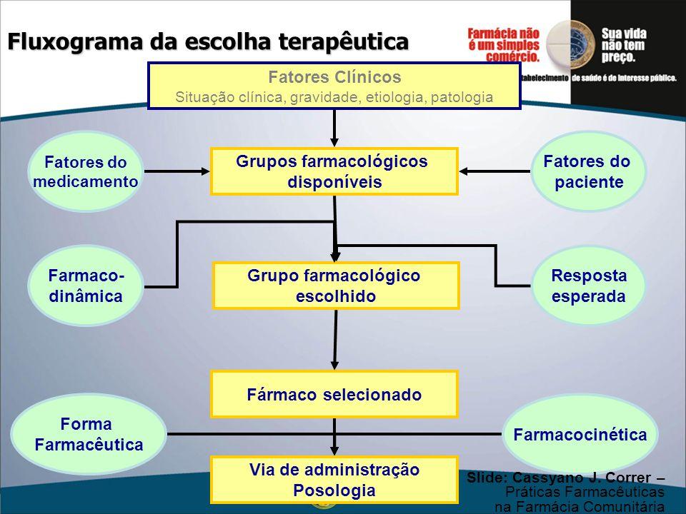 Fluxograma da escolha terapêutica Fatores Clínicos Situação clínica, gravidade, etiologia, patologia Grupos farmacológicos disponíveis Grupo farmacoló