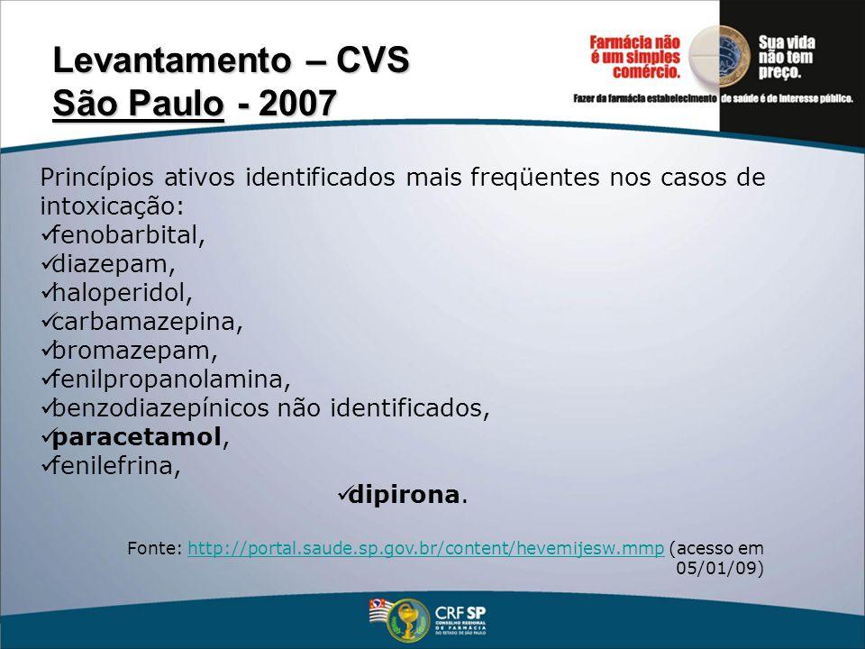 Levantamento – CVS São Paulo - 2007 Princípios ativos identificados mais freqüentes nos casos de intoxicação: fenobarbital, diazepam, haloperidol, car