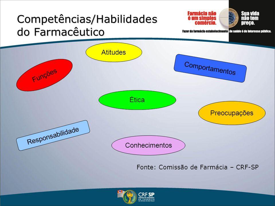 Competências/Habilidades do Farmacêutico Fonte: Comissão de Farmácia – CRF-SP Atitudes Preocupações Comportamentos Ética Funções Conhecimentos Respons