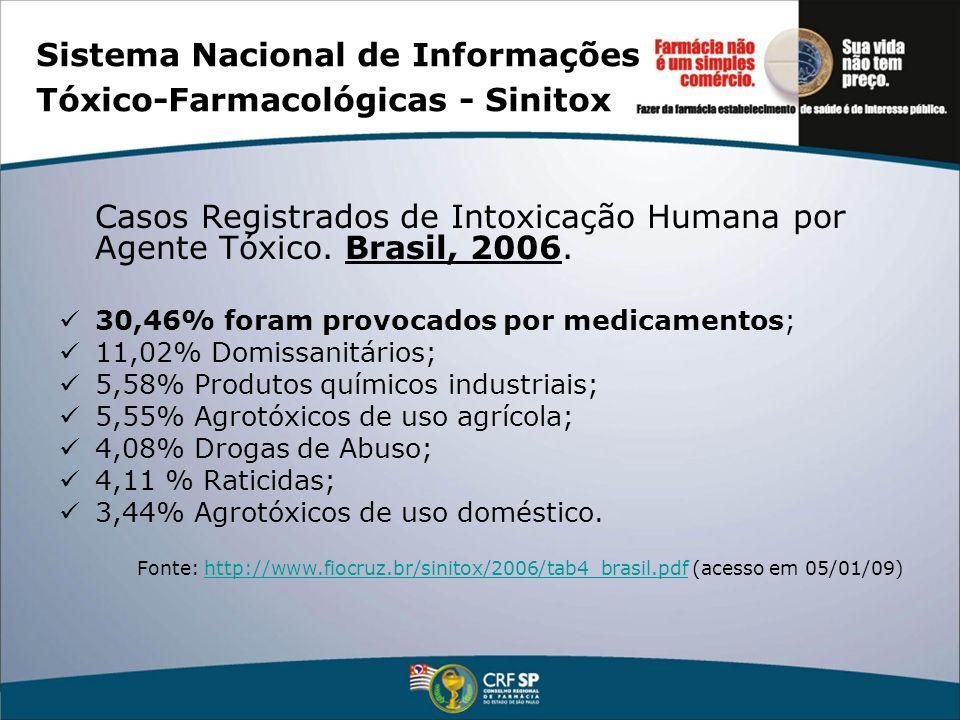 Sistema Nacional de Informações Tóxico-Farmacológicas - Sinitox Casos Registrados de Intoxicação Humana por Agente Tóxico. Brasil, 2006. 30,46% foram