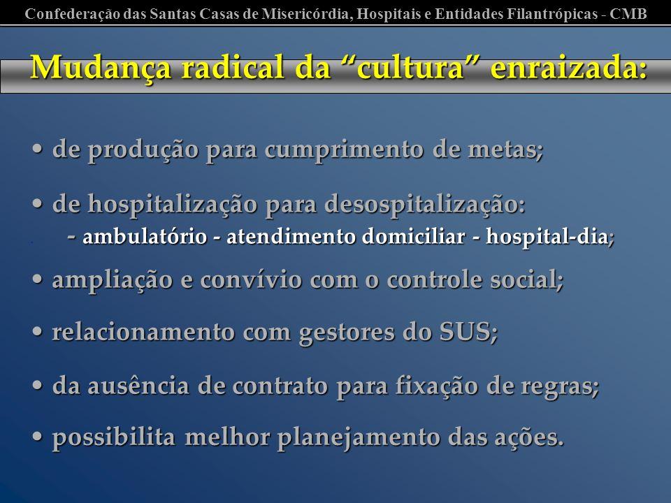 Confederação das Santas Casas de Misericórdia, Hospitais e Entidades Filantrópicas - CMB de produção para cumprimento de metas; de produção para cumpr