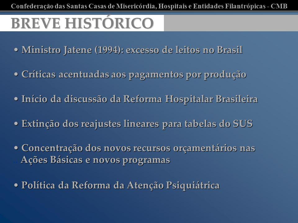 Confederação das Santas Casas de Misericórdia, Hospitais e Entidades Filantrópicas - CMB BREVE HISTÓRICO BREVE HISTÓRICO Ministro Jatene (1994): exces