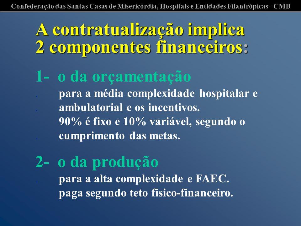 Confederação das Santas Casas de Misericórdia, Hospitais e Entidades Filantrópicas - CMB A contratualização implica 2 componentes financeiros: 1- o da