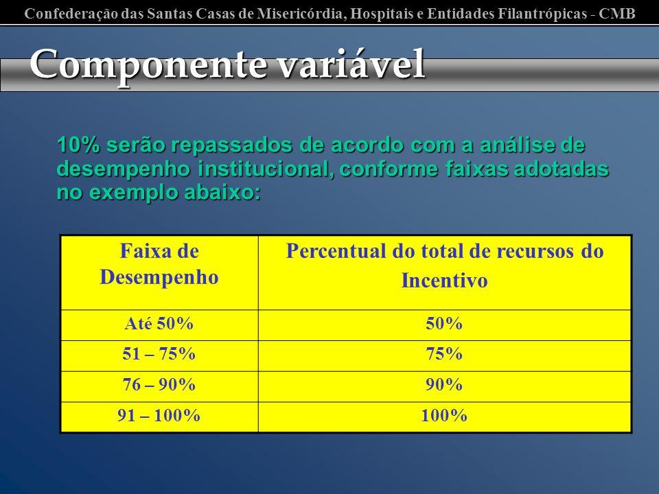 Confederação das Santas Casas de Misericórdia, Hospitais e Entidades Filantrópicas - CMB Componente variável Faixa de Desempenho Percentual do total d