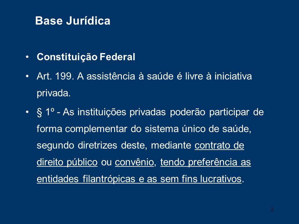 2 Base Jurídica Constituição Federal Art. 199. A assistência à saúde é livre à iniciativa privada. § 1º - As instituições privadas poderão participar